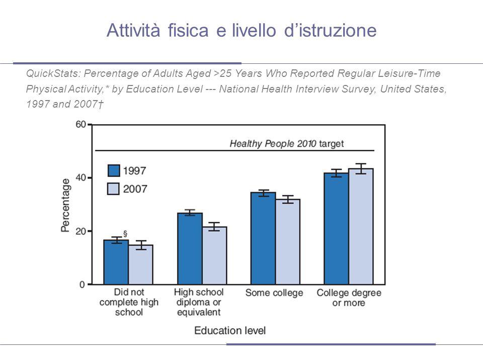 Attività fisica e livello d'istruzione