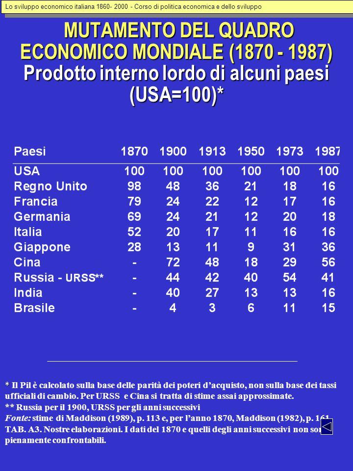 Lo sviluppo economico italiana 1860- 2000 - Corso di politica economica e dello sviluppo