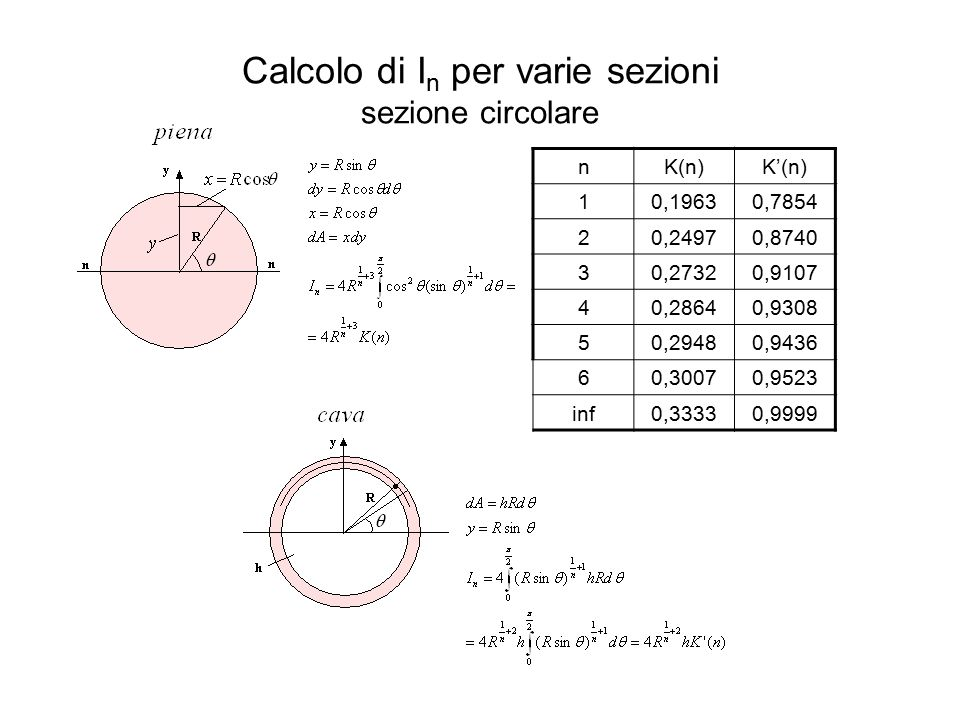 Calcolo di In per varie sezioni sezione circolare