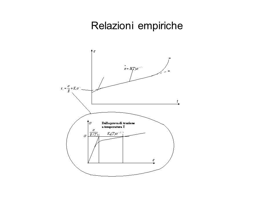 Relazioni empiriche