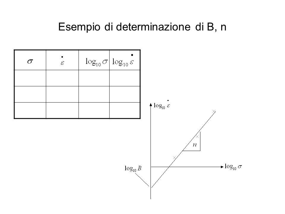 Esempio di determinazione di B, n