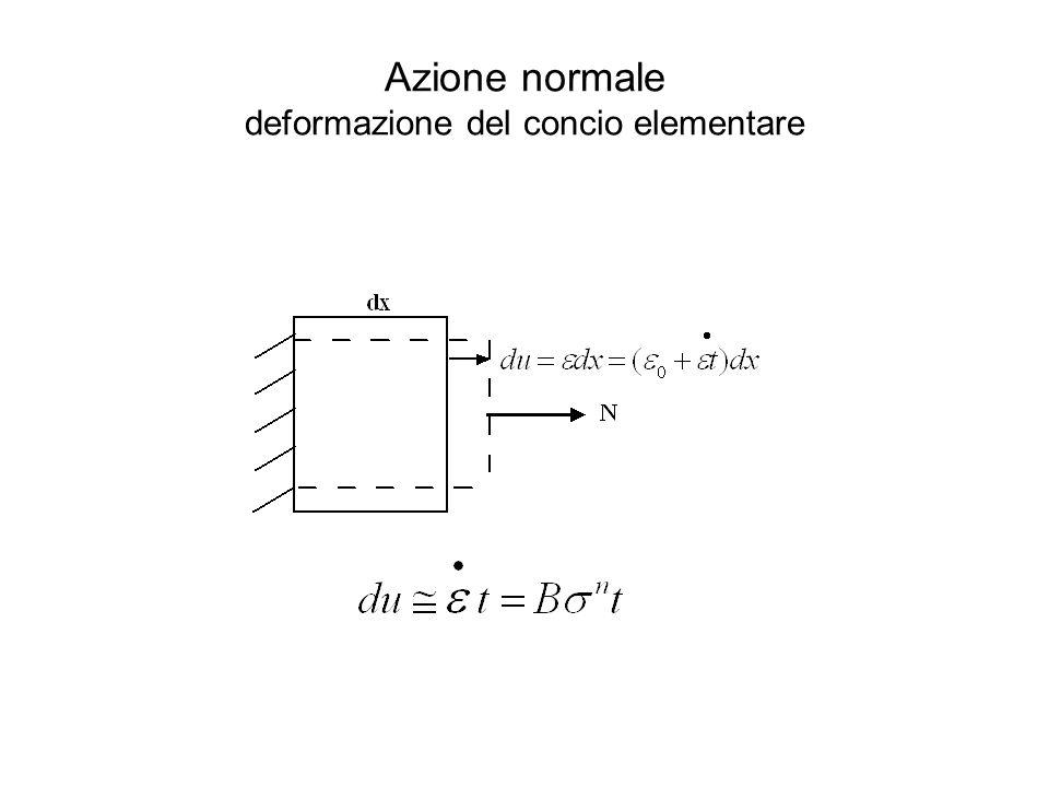 Azione normale deformazione del concio elementare
