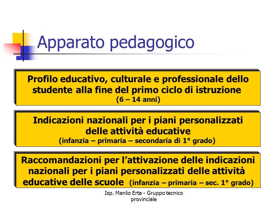 Apparato pedagogico Profilo educativo, culturale e professionale dello