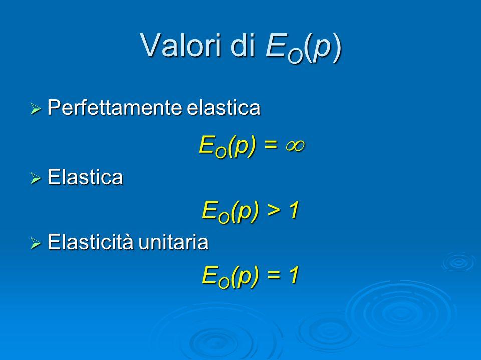 Valori di EO(p) EO(p) =  EO(p) > 1 EO(p) = 1
