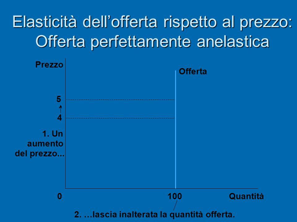 Elasticità dell'offerta rispetto al prezzo: Offerta perfettamente anelastica