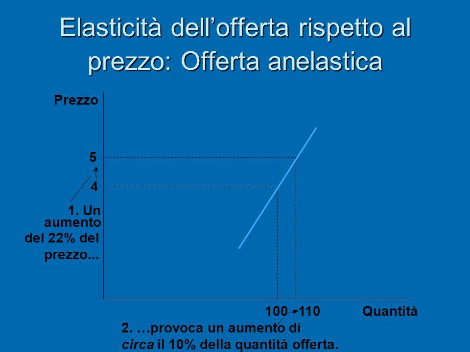 Elasticità dell'offerta rispetto al prezzo: Offerta anelastica