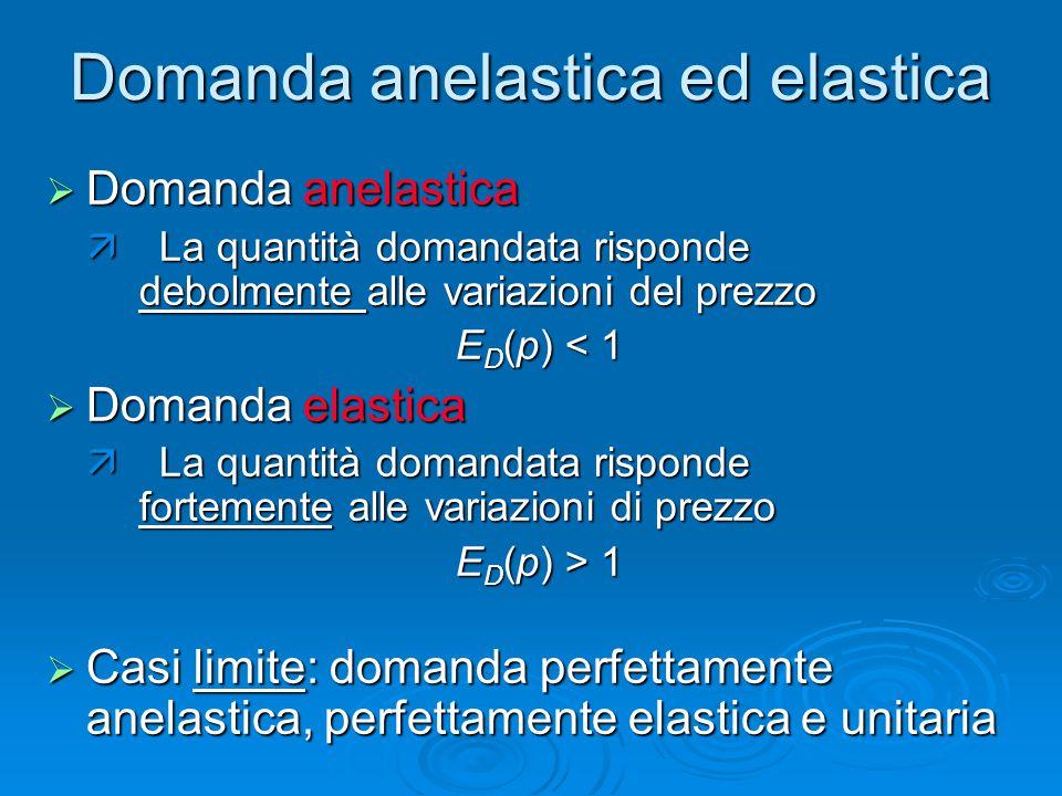 Domanda anelastica ed elastica