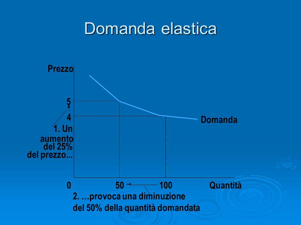 Domanda elastica Prezzo 5 4 Domanda 1. Un aumento del 25%