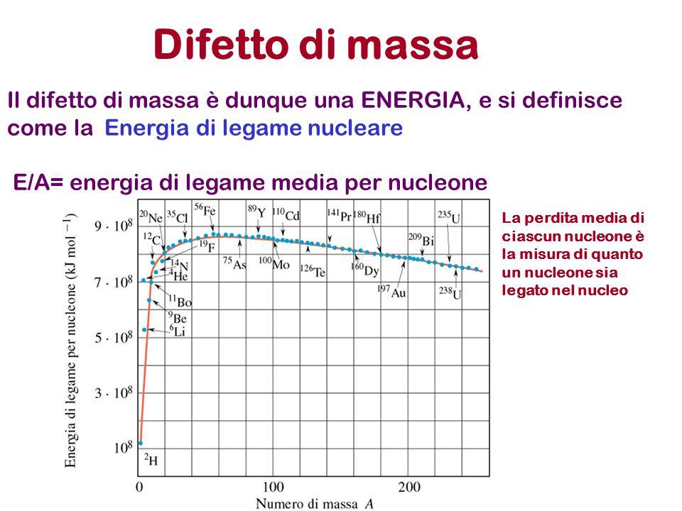 Difetto di massa Il difetto di massa è dunque una ENERGIA, e si definisce come la Energia di legame nucleare.