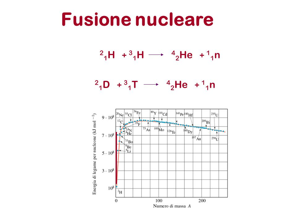 Fusione nucleare 21H + 31H 42He + 11n 21D + 31T 42He + 11n