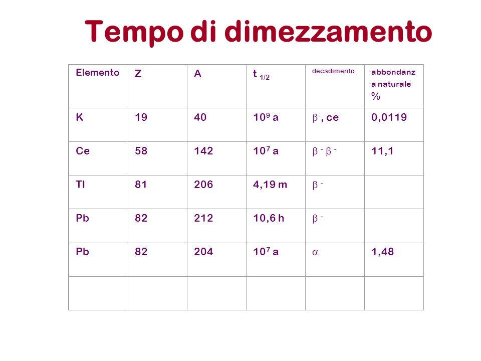 Tempo di dimezzamento Z A t 1/2 K 19 40 109 a b-, ce 0,0119 Ce 58 142
