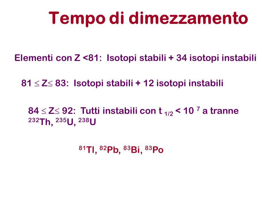 Tempo di dimezzamento Elementi con Z <81: Isotopi stabili + 34 isotopi instabili. 81  Z 83: Isotopi stabili + 12 isotopi instabili.