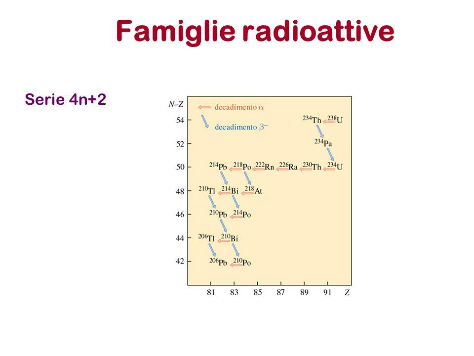 Famiglie radioattive Serie 4n+2