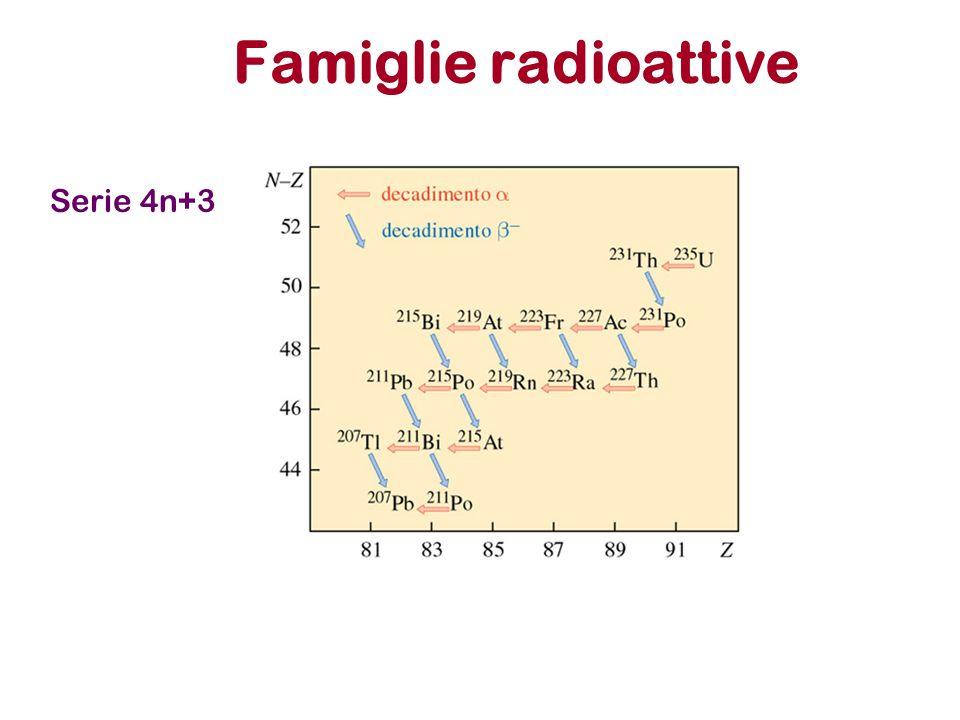 Famiglie radioattive Serie 4n+3