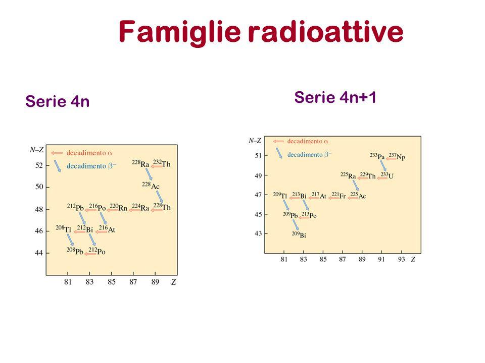 Famiglie radioattive Serie 4n+1 Serie 4n