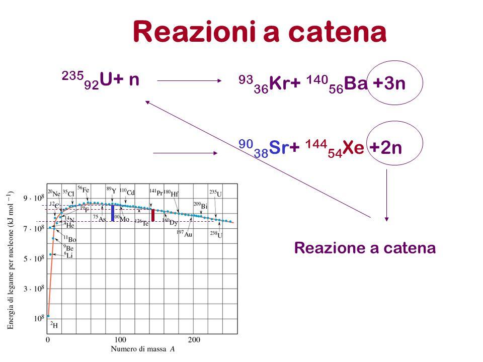Reazioni a catena 23592U+ n 9336Kr+ 14056Ba +3n 9038Sr+ 14454Xe +2n