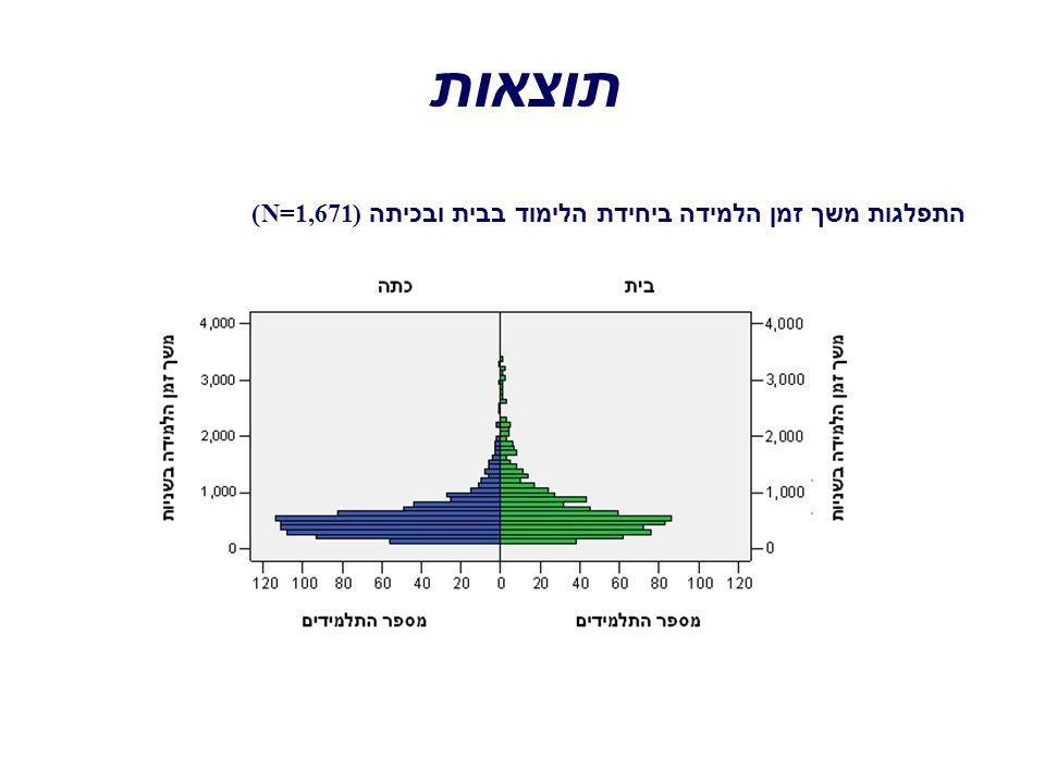 תוצאות התפלגות משך זמן הלמידה ביחידת הלימוד בבית ובכיתה (N=1,671)
