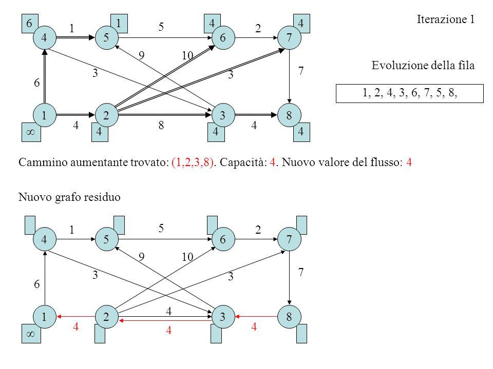 Iterazione 1 6. 1. 4. 4. 1. 5. 2. 4. 5. 6. 7. 9. 10. Evoluzione della fila. 7. 3. 3.