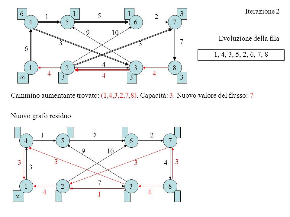 Iterazione 2 6. 1. 1. 3. 1. 5. 2. 4. 5. 6. 7. 9. 10. Evoluzione della fila. 7. 3. 3.