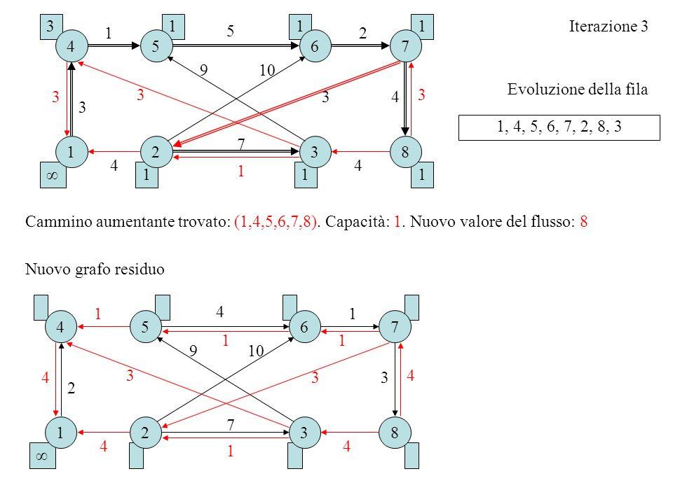 3 1. 1. 1. Iterazione 3. 1. 5. 2. 4. 5. 6. 7. 9. 10. Evoluzione della fila. 3. 3. 3.