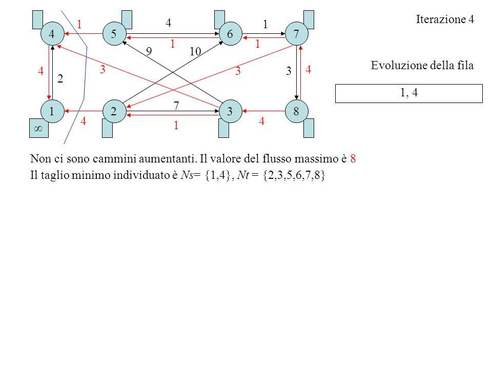 Iterazione 4 1. 4. 1. 4. 5. 6. 7. 1. 1. 9. 10. Evoluzione della fila. 4. 3. 3. 3. 4.