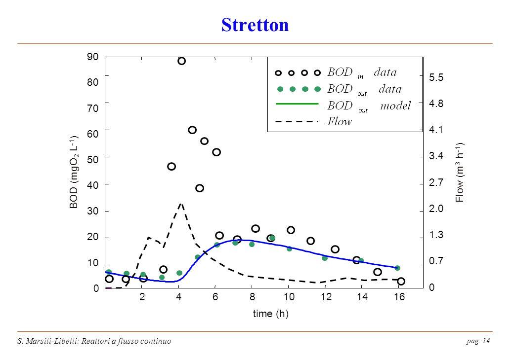 Stretton 10. 20. 30. 40. 50. 60. 70. 80. 90. 5.5. 4.8. 4.1. 3.4. 2.7. 2.0. 1.3. 0.7.