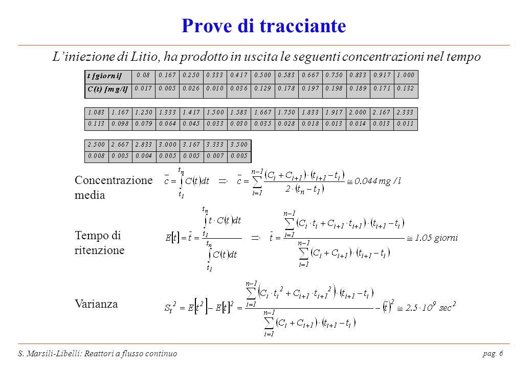 Prove di tracciante L'iniezione di Litio, ha prodotto in uscita le seguenti concentrazioni nel tempo.