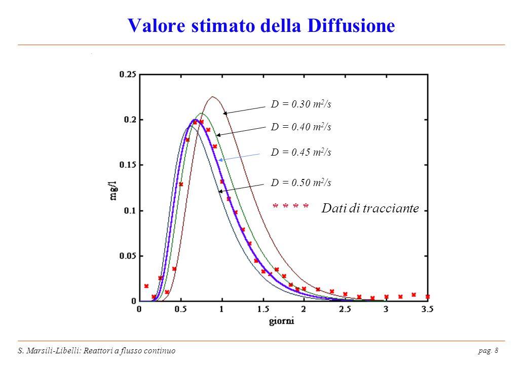 Valore stimato della Diffusione