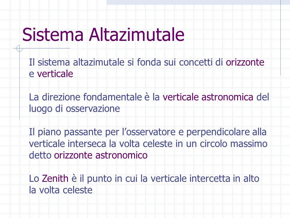 Sistema Altazimutale Il sistema altazimutale si fonda sui concetti di orizzonte. e verticale.