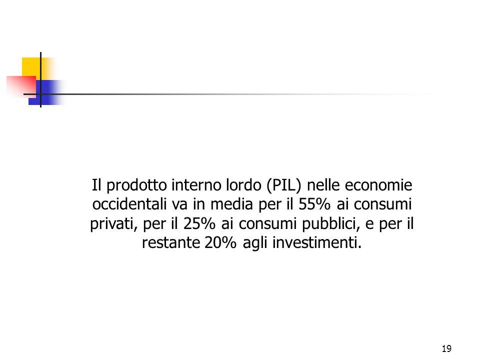 Il prodotto interno lordo (PIL) nelle economie occidentali va in media per il 55% ai consumi privati, per il 25% ai consumi pubblici, e per il restante 20% agli investimenti.