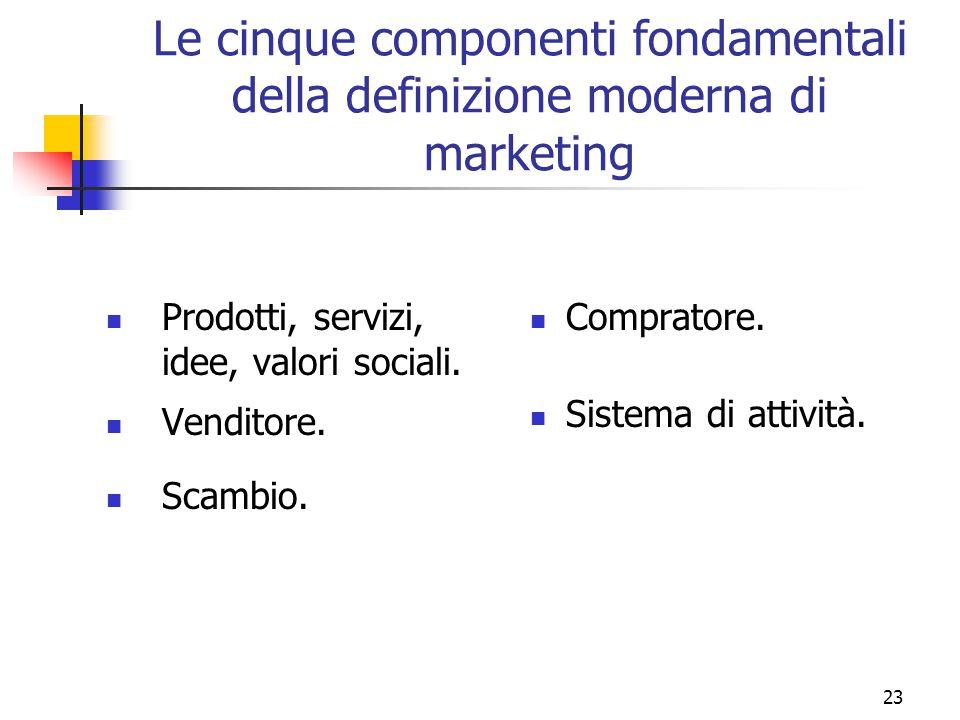 Le cinque componenti fondamentali della definizione moderna di marketing