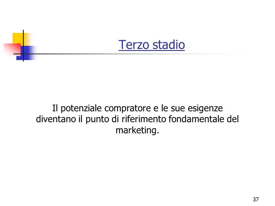 Terzo stadio Il potenziale compratore e le sue esigenze diventano il punto di riferimento fondamentale del marketing.