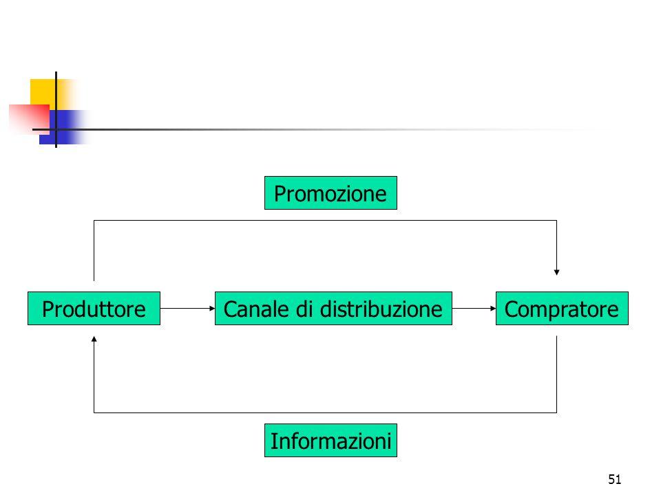 Canale di distribuzione