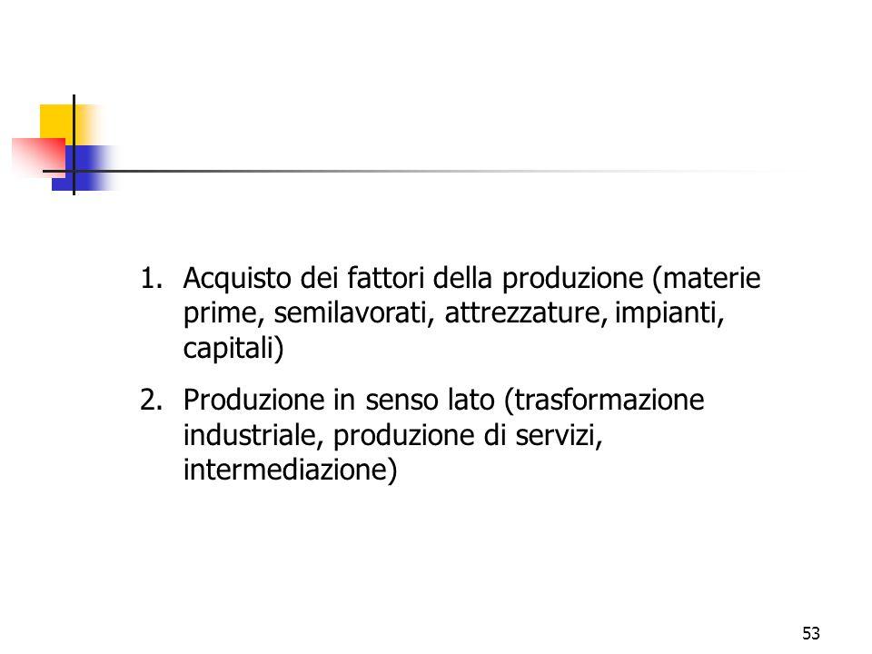 Acquisto dei fattori della produzione (materie prime, semilavorati, attrezzature, impianti, capitali)