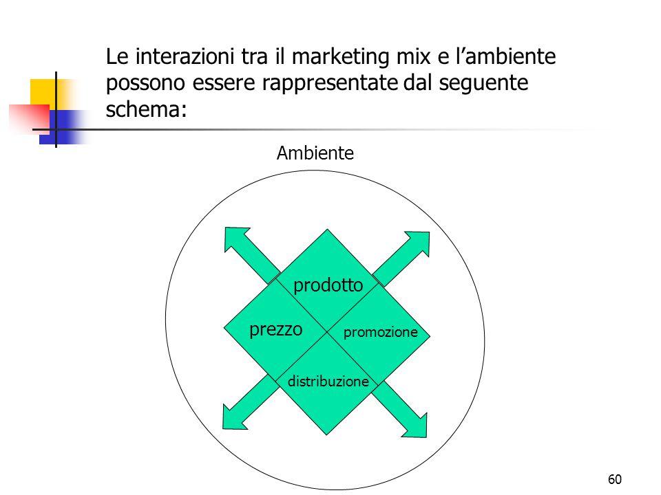 Le interazioni tra il marketing mix e l'ambiente possono essere rappresentate dal seguente schema: