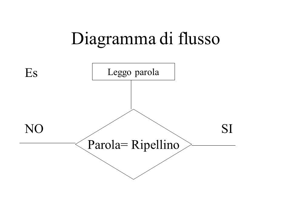 Diagramma di flusso Es. NO SI. Leggo parola.