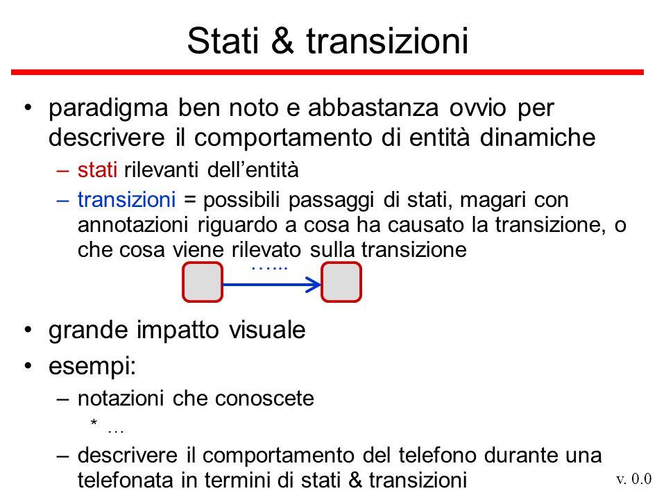 Stati & transizioni paradigma ben noto e abbastanza ovvio per descrivere il comportamento di entità dinamiche.