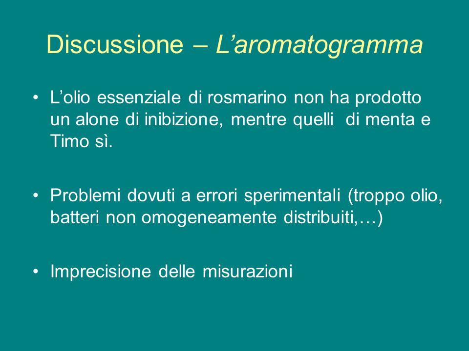 Discussione – L'aromatogramma
