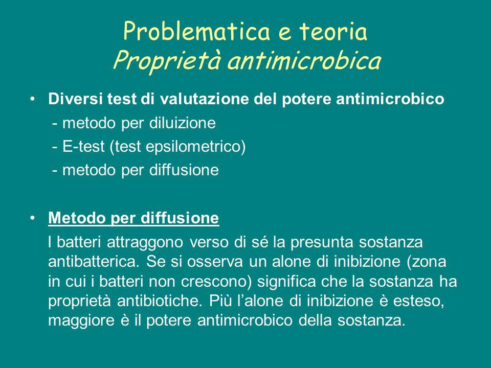 Problematica e teoria Proprietà antimicrobica