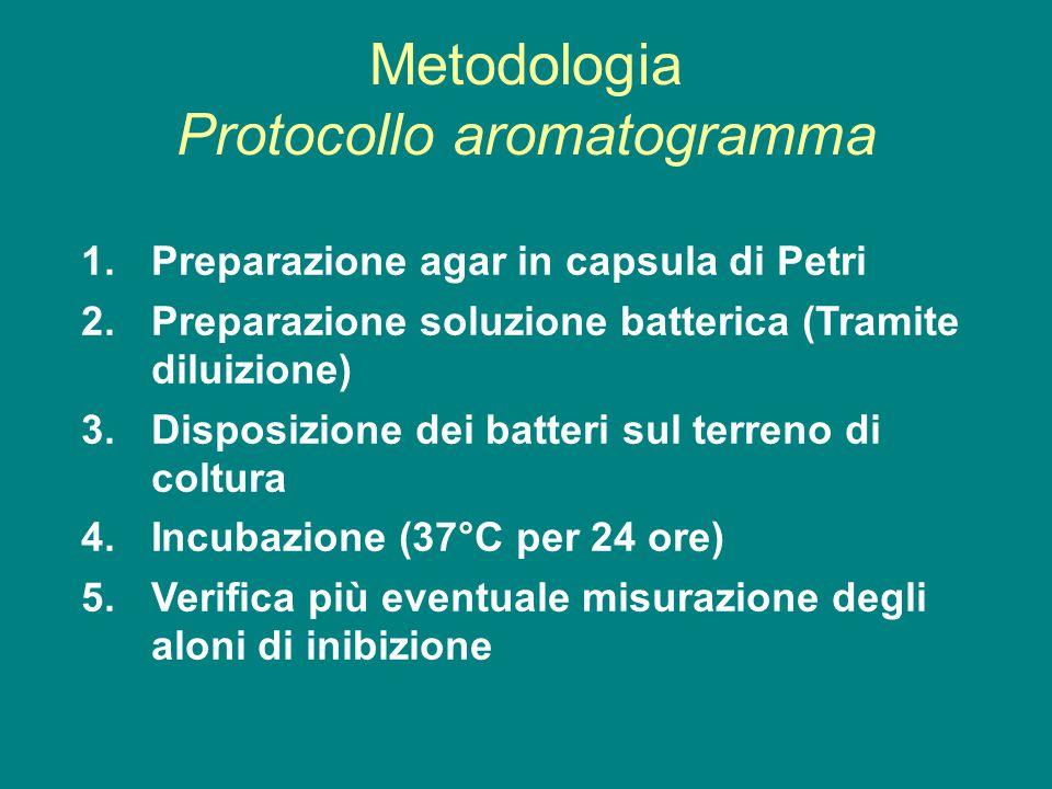 Metodologia Protocollo aromatogramma