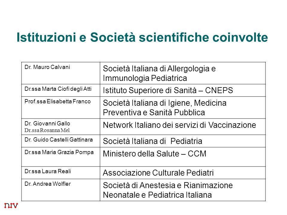 Istituzioni e Società scientifiche coinvolte