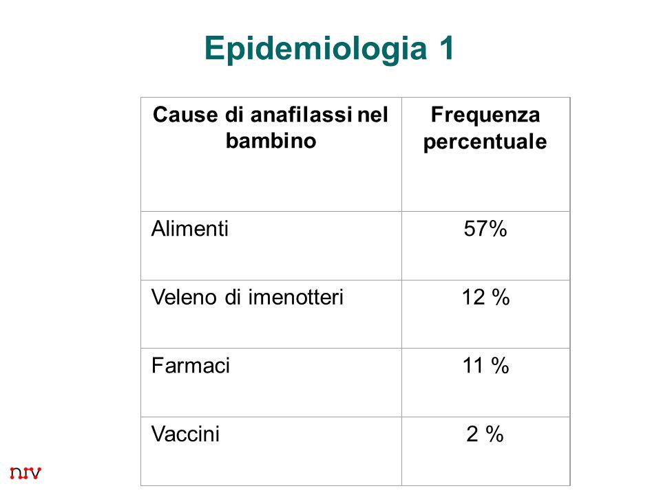 evento raro dopo vaccinazione 1 – 3 casi per milione di dosi