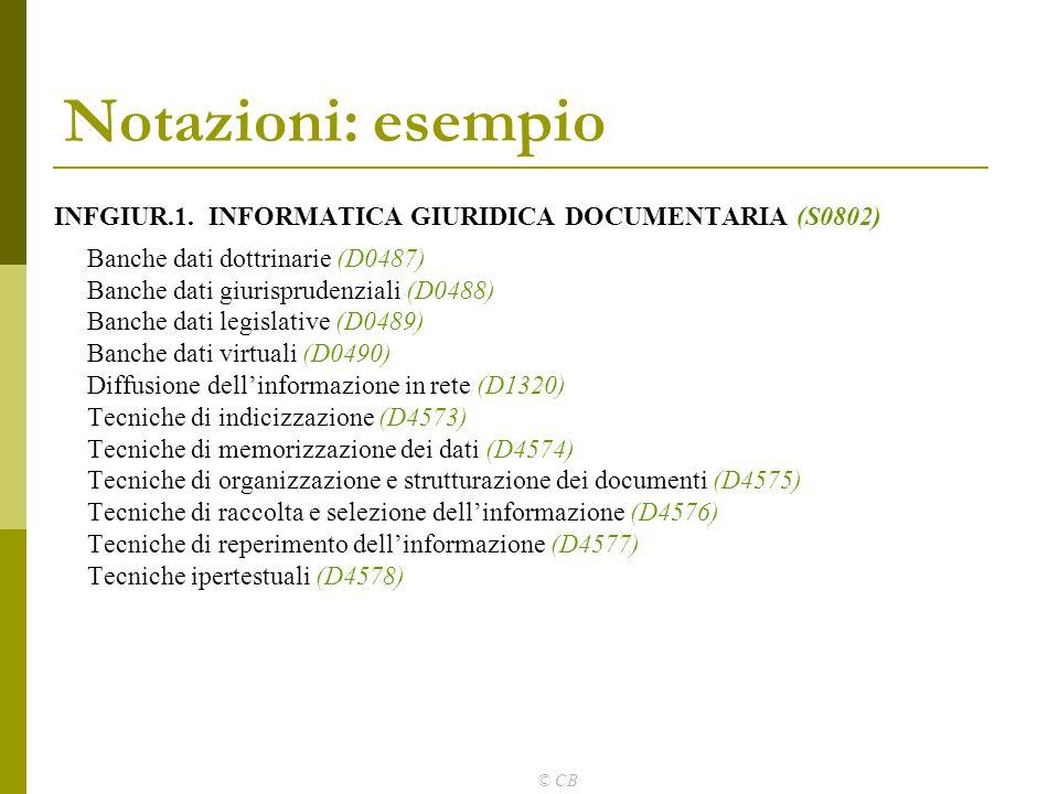 Notazioni: esempio INFGIUR.1. INFORMATICA GIURIDICA DOCUMENTARIA (S0802)