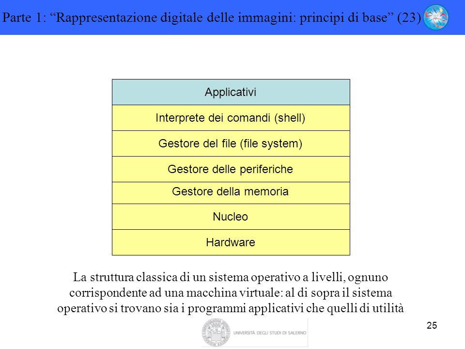 Parte 1: Rappresentazione digitale delle immagini: principi di base (23)