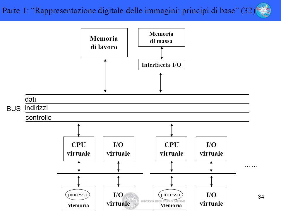Parte 1: Rappresentazione digitale delle immagini: principi di base (32)