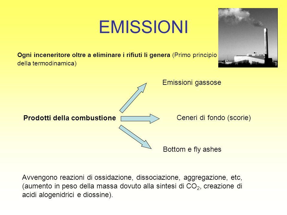 EMISSIONI Emissioni gassose Prodotti della combustione