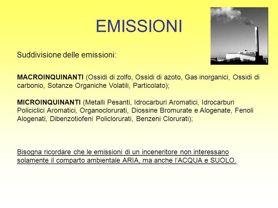 EMISSIONI Suddivisione delle emissioni: