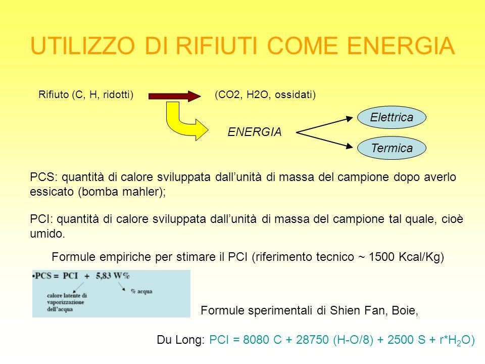 UTILIZZO DI RIFIUTI COME ENERGIA