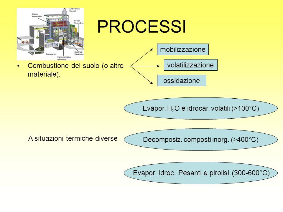 PROCESSI mobilizzazione Combustione del suolo (o altro materiale).