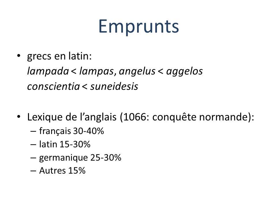 Emprunts grecs en latin: lampada < lampas, angelus < aggelos